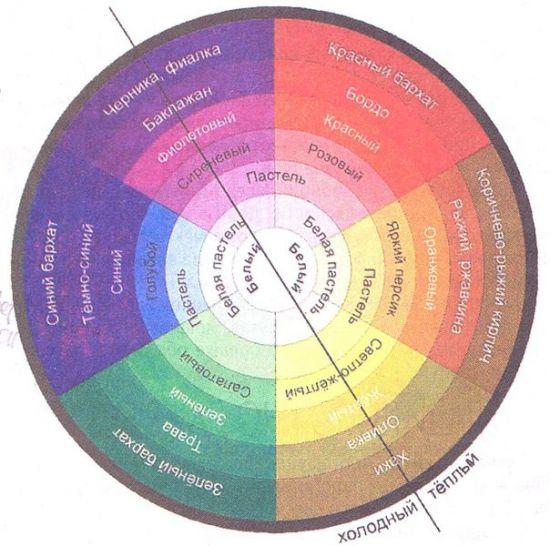 как использовать цветовой круг в дизайне,как пользоваться цветовым кругом,как подбирать цвета в интерьере,цветовые решения в интерьере,правильно сочетать цвета в интерьере,цветовые решения,дизайн интерьера,цвет в интерьере